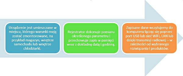 Etapy działania rejestratorów danych pomiarowych