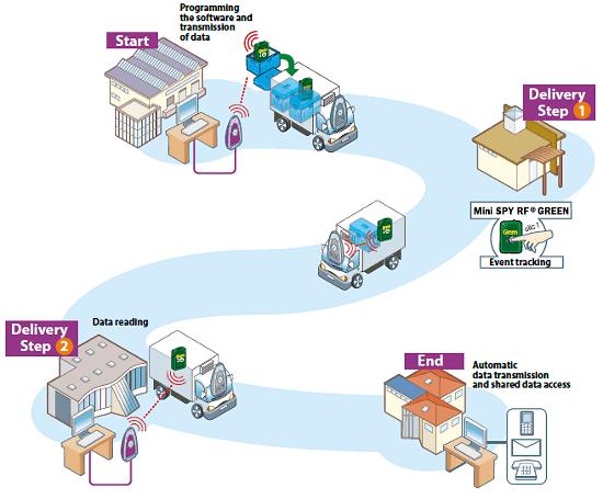 Pomiary, rejestracja i przesyłanie danych podczas transportu